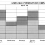 Dzienne zapotrzebowanie energetyczne organizmu