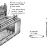 Budowa latryny obozowej